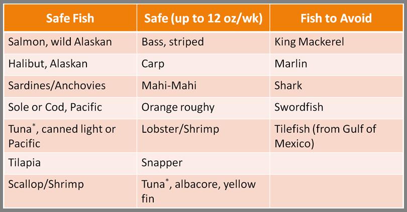 safe-seafood