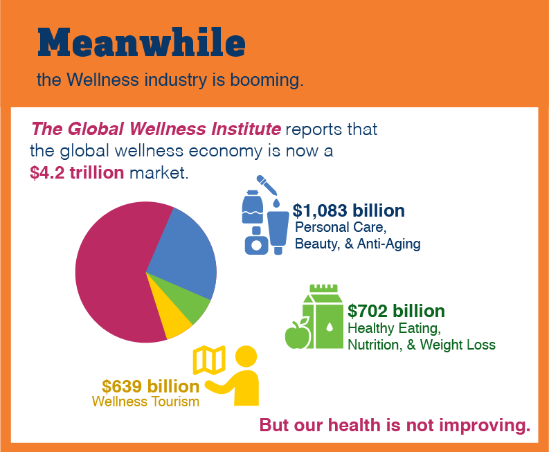 The Global Wellness Industry is Booming